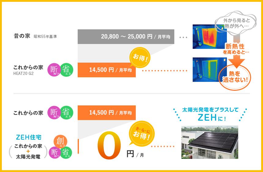 ZEH|城陽市でネット・ゼロ・エネルギー・ハウス
